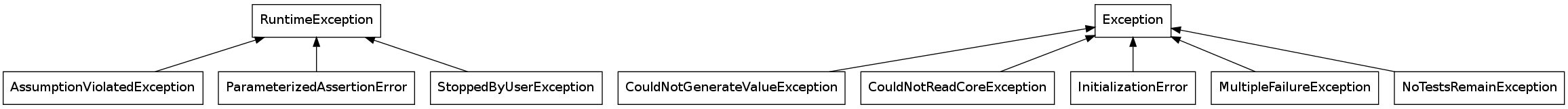 Exception Fact Sheet for